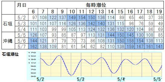 okinawa_tideLevel