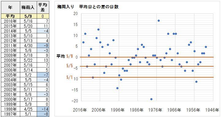 okinawa_tuyu